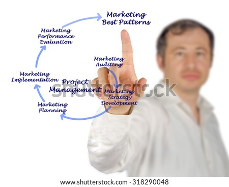 Marketing Management Process - stock photo