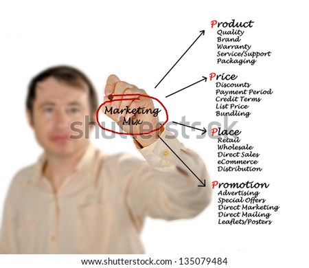 Marketing mix - stock photo
