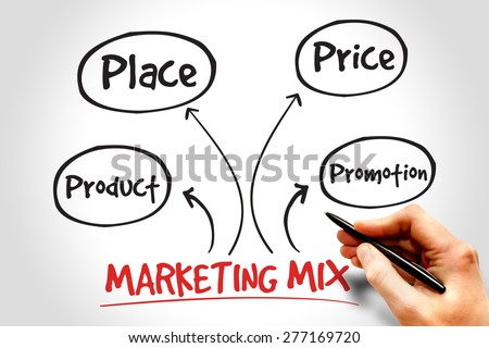 Marketing mix mind map, business management strategy concept