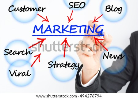 Marketing plan business concept