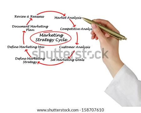 Marketing strategy cycle