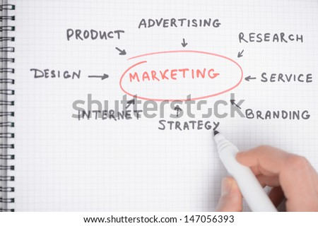 Marketing strategy diagram. Close-up of hand drawing diagram