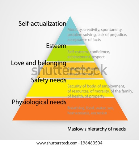 Maslow's hierarchy of needs. Raster version. - stock photo