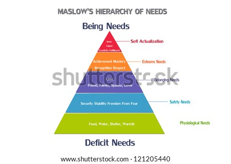 Maslow's pyramid of needs - analysis of human needs and position them in a hierarchy. Psychology. Illustration. - stock photo
