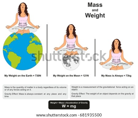 Mass weight physics lesson infographic diagram em ilustrao stock mass and weight physics lesson infographic diagram showing difference between them with example on earth and ccuart Gallery