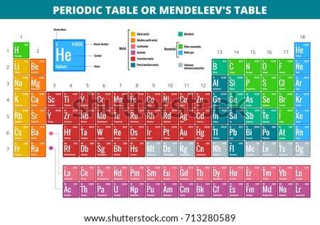 He Periodic Table