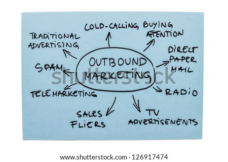 Mind map with different forms of outbound marketing - stock photo