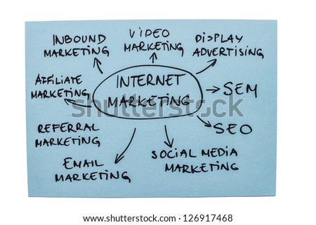 Mind map with different types of internet marketing isolated on white background - stock photo