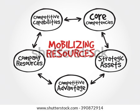 Mobilizing resources for competitive advantage, strategy mind map, business concept