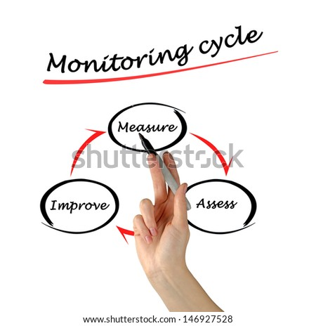 Monitoring cycle
