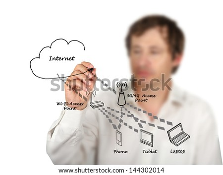 Network with access points - stock photo