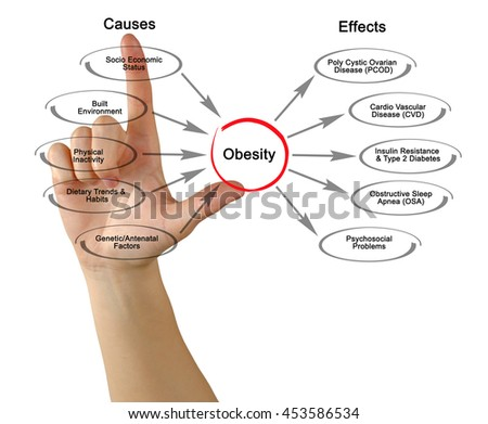 causes and effects of obesity 8 surprising effects of obesity more cancer the national cancer institute associates 34,000 new cases of cancer in men and 50,000 in women each year with obesity.