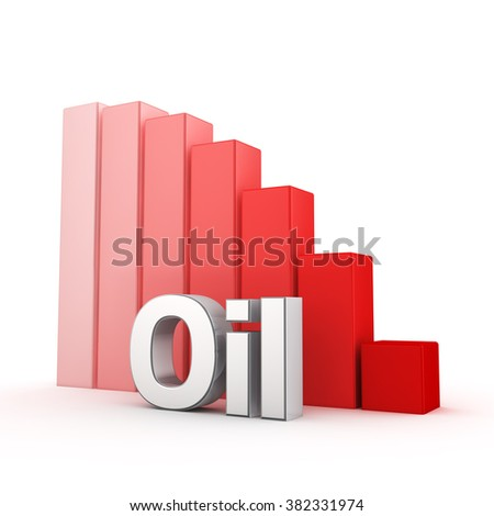 Oil production decreases. The crisis in the oil industry. Word Oil against the red falling graph. 3D illustration picture