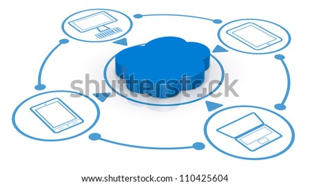 one cloud computing symbol connected to several electronic devices (3d render) - stock photo