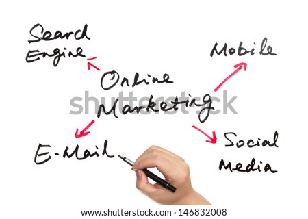 Online marketing concept drawn on white board - stock photo