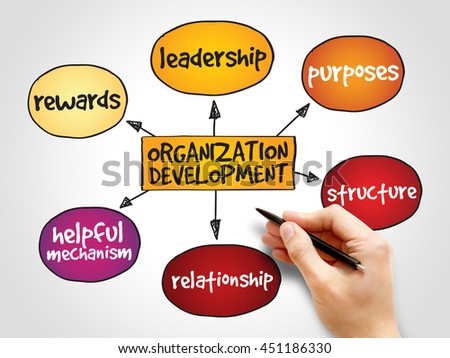 Organization development mind map, business concept background - stock photo