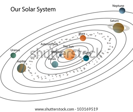 Our solar systemsolar system planets their stock illustration our solar systemsolar system with planets and their namesisolated on white ccuart Choice Image