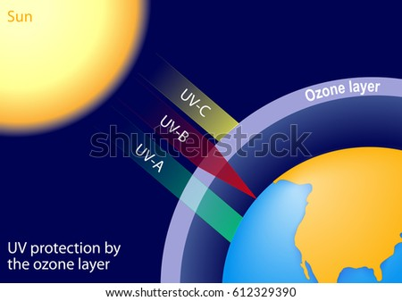 the degeneration of the ozone layer While the hole over antarctica has been closing, the protective ozone is thinning at the lower latitudes, where the sunlight is stronger and billions of people live.