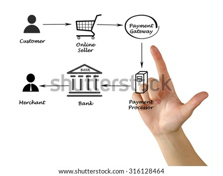 Payment processing - stock photo
