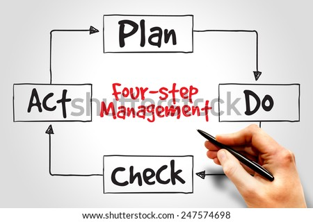 PDCA four-step management method, control and continuous improvement of processes and products - stock photo