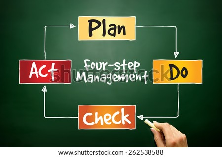 PDCA four-step management method, control and continuous improvement of processes and products, business concept on blackboard - stock photo