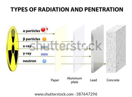 beta penetrating power