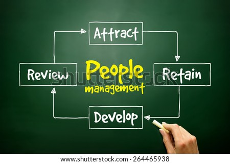 People management mind map, business strategy concept - stock photo