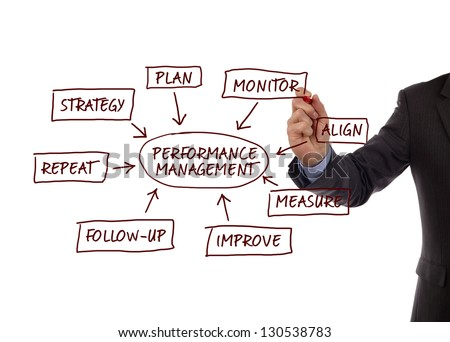 Performance management flow chart showing key business terms strategy, plan, monitor, align, measure, improve, follow-up and repeat