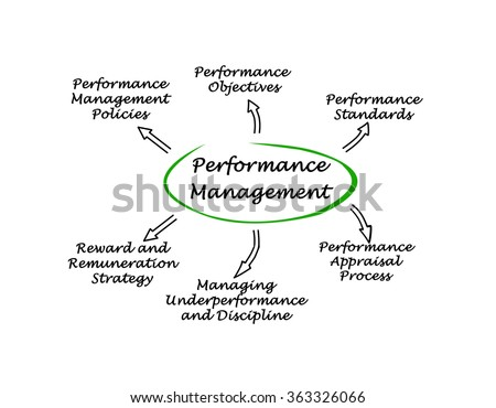 performance management system stock illustration 363326066
