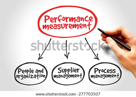 Performance measurement mind map business management concept