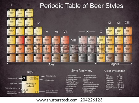 Periodic table of beer styles stock images royalty free images periodic table of beer styles urtaz Gallery