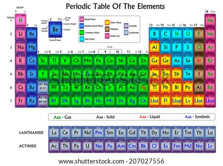 Periodic table elements colors applied by stock illustration periodic table of the elements colors are applied by elements chemical relations urtaz Images
