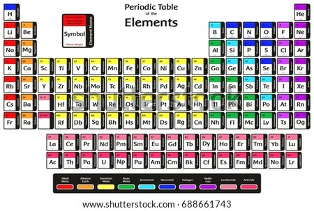 Periodic table elements 2016 new four stock illustration 688661743 periodic table of the elements with 2016 new four elements nihonium moscovium tennessine and oganesson colorful urtaz Image collections