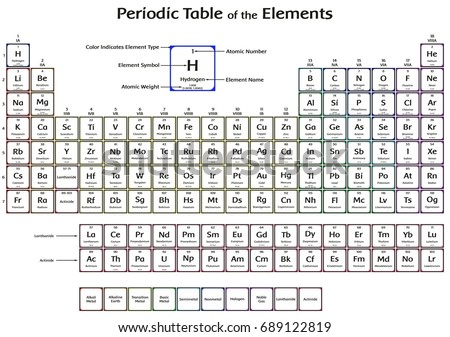 Periodic table elements 2016 new four stock illustration 689122819 periodic table of the elements with 2016 new four elements nihonium moscovium tennessine and oganesson colorful urtaz Choice Image