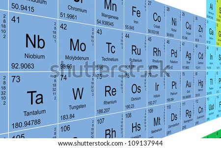 Periodic table perspective