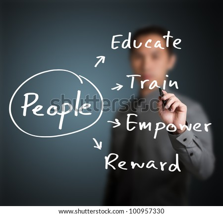 personnel manager writing  human resource management concept for  developing skill, ability, potential, performance, and attitude of people ( educate, train, empower, reward )