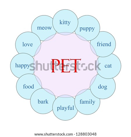 Pet concept circular diagram in pink and blue with great terms such as kitty, puppy, love and more.