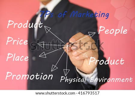 picture of  7P marketing mix