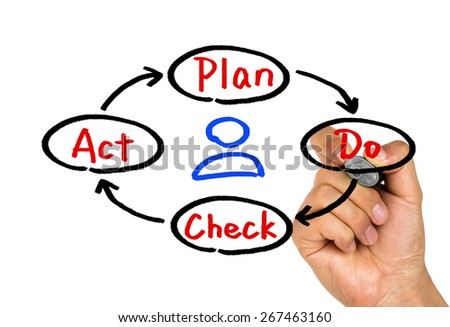 plan do check act diagram concept hand drawing on whiteboard - stock photo