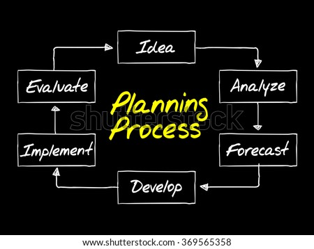 Planning Process flow chart, business strategy concept background