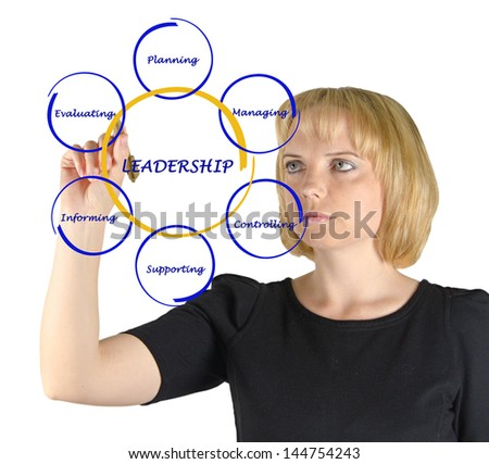 Presentation of leadership