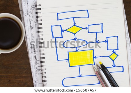 process flow diagram with coffee and blueprints