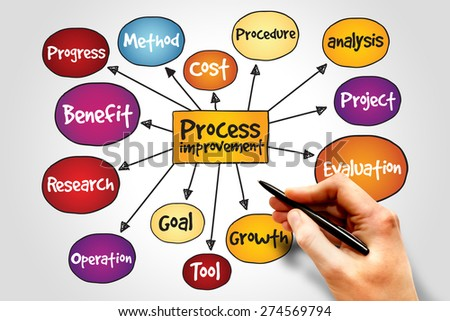 Process Improvement mind map, business concept - stock photo