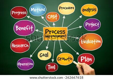 Process Improvement mind map, business concept on blackboard - stock photo