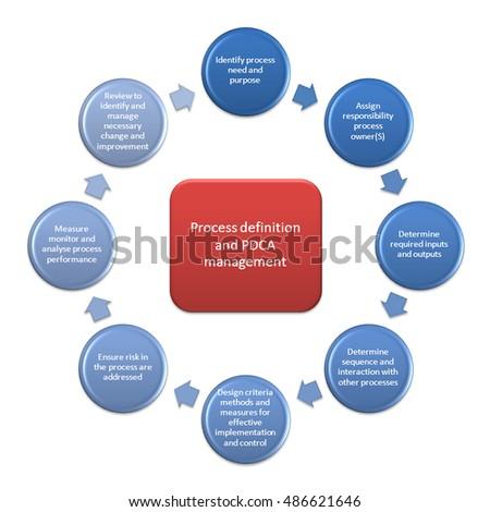 Process Management Define Manage Pdca Stock Illustration 486621646