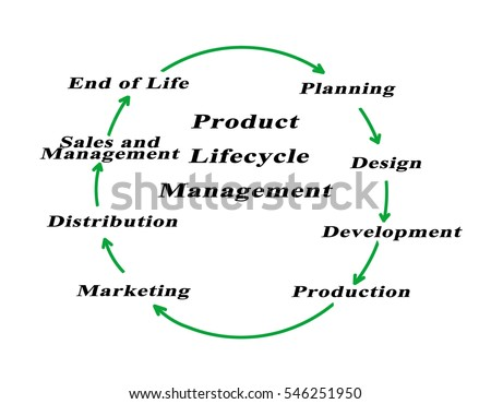 break free product life cycle What is software testing life cycle (stlc) software testing life cycle  qualitative and quantitative reporting of quality of the work product to the customer.