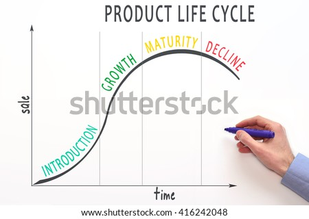 next plc and product life cycle The next video is starting stop  product life cycle (plc) - marketing management video lecture by prof vijay  i have talked about product life.