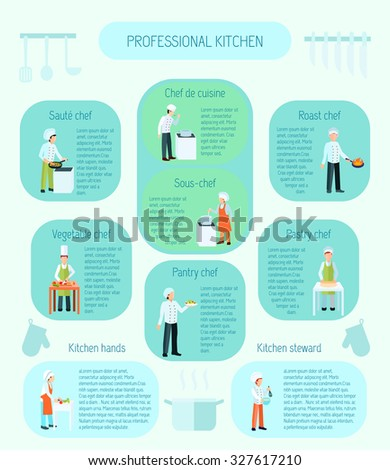 Professional kitchen types saute sauce vegetable roast and pastry chefs and steward flat color infographic  illustration - stock photo