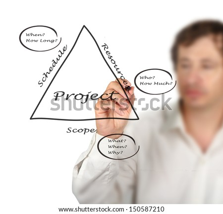 Project Fundamentals - stock photo
