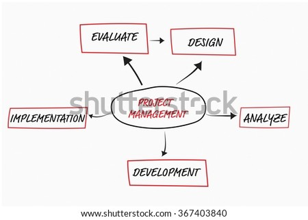 Project management flow chart concept over white background
